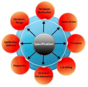 Register Generation from Specification