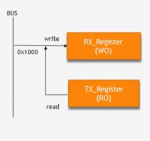 RO-WO Pair Registers
