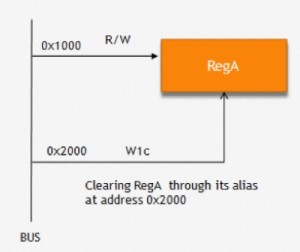 Alias Registers