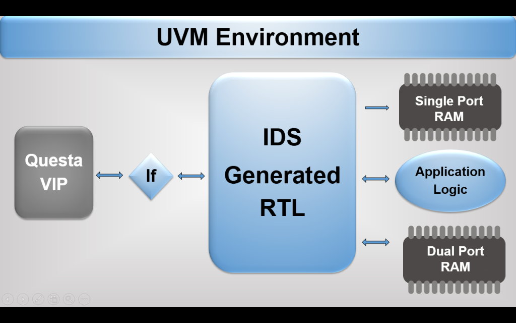 Questa VIP validates IDesignSpec generated IP