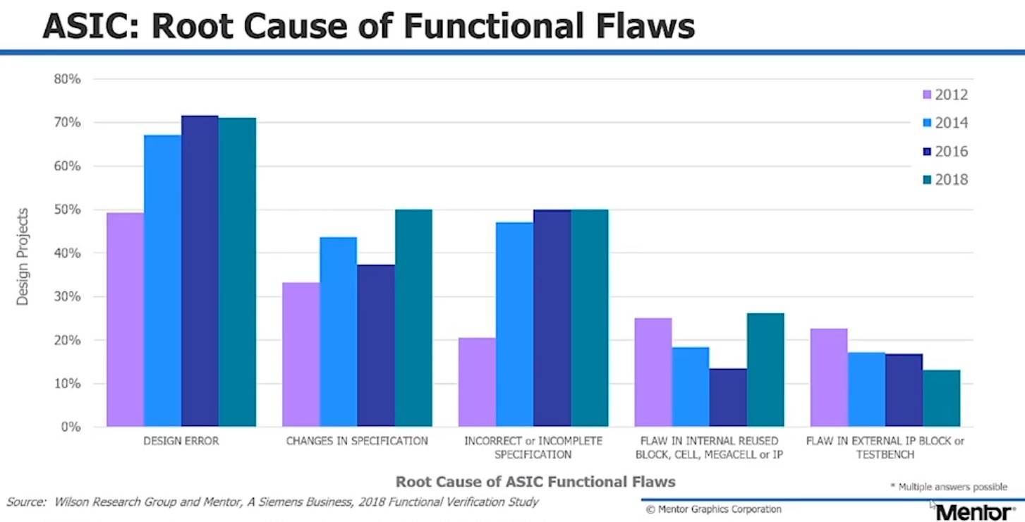 ASIC Root cause of functional flaws