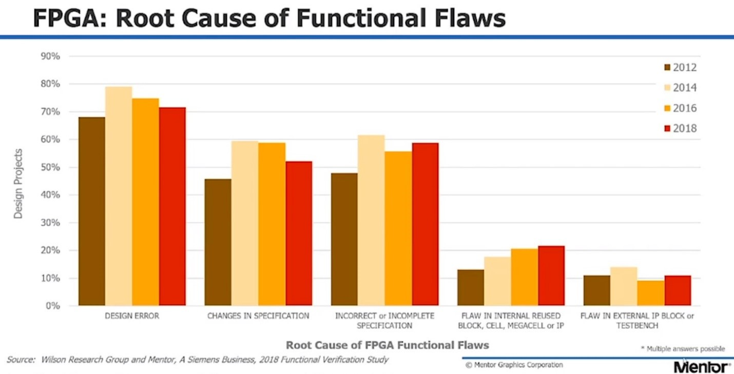 FPGA Root Cause of Functional Flaws