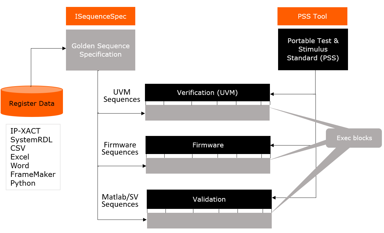 ISequenceSpec and PSS Tool Flow